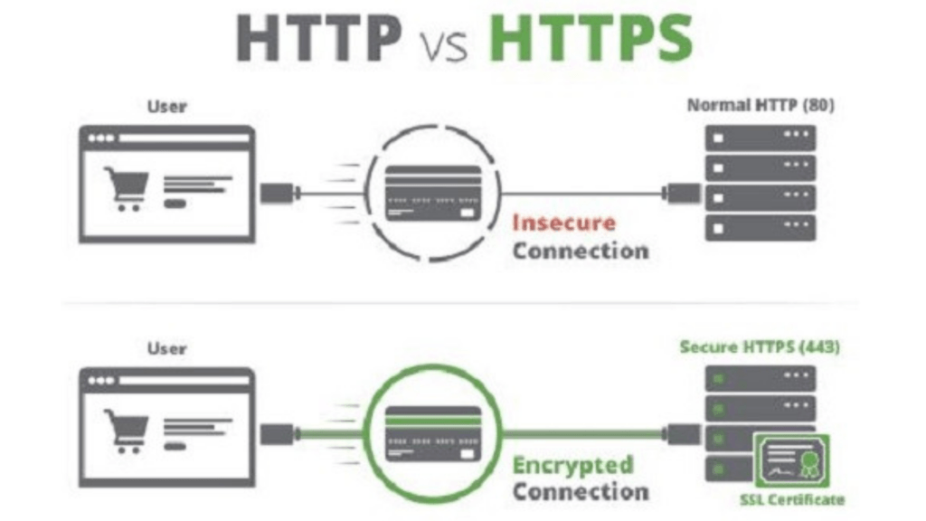 What is Http vs Https