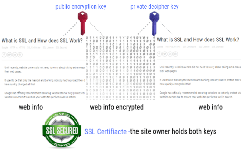 SSL Certificate encryption and decipher key