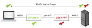 public key exchange